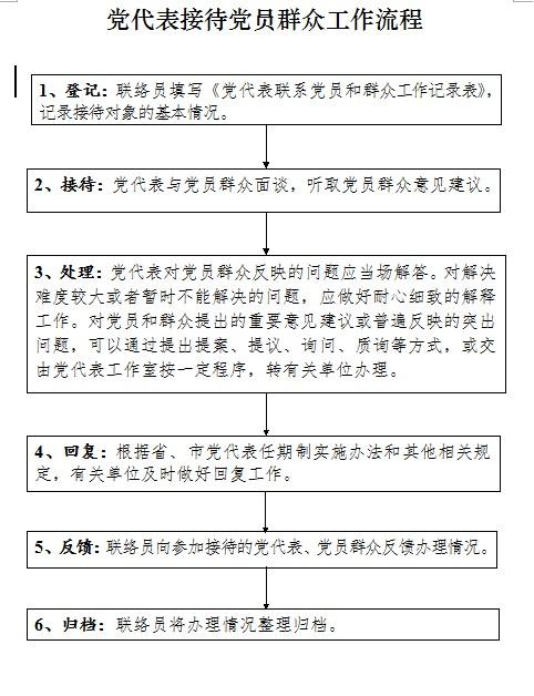 党代表接待党员群众工作流程.png