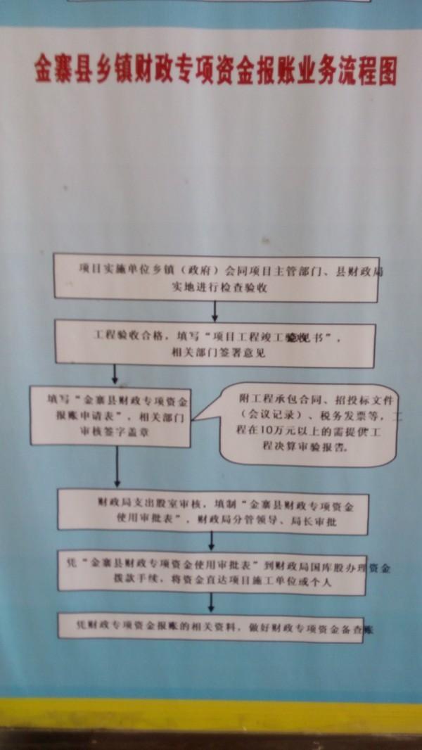 财政专项资金报账业务流程图