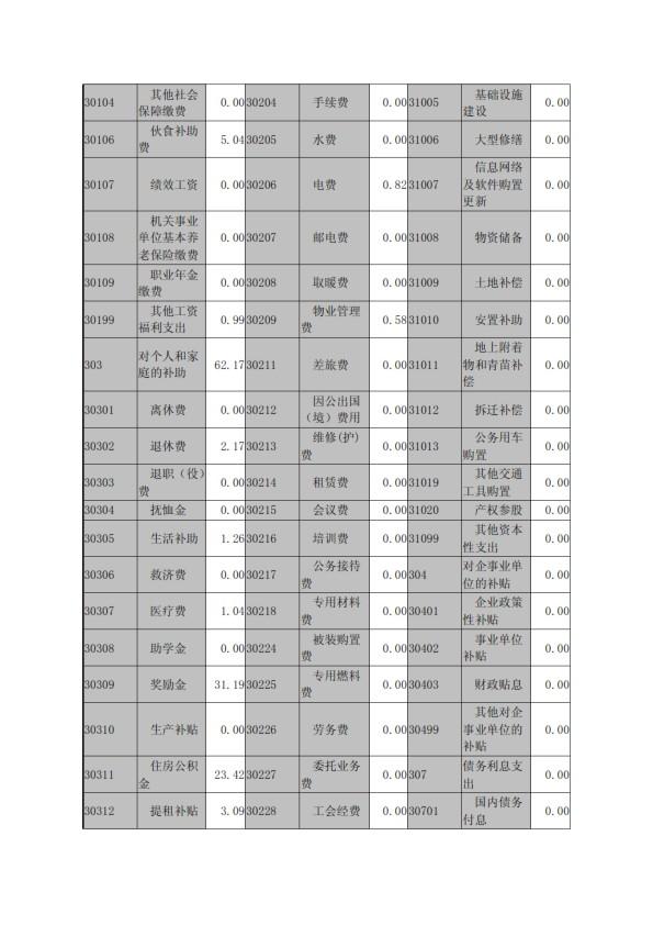 宣城市编办2016年部门决算情况_009.jpg