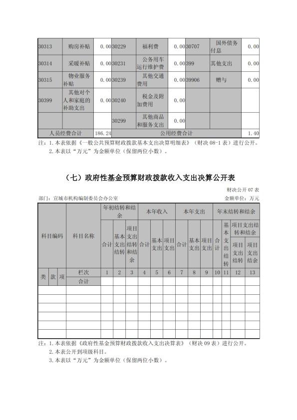 宣城市编办2016年部门决算情况_010.jpg