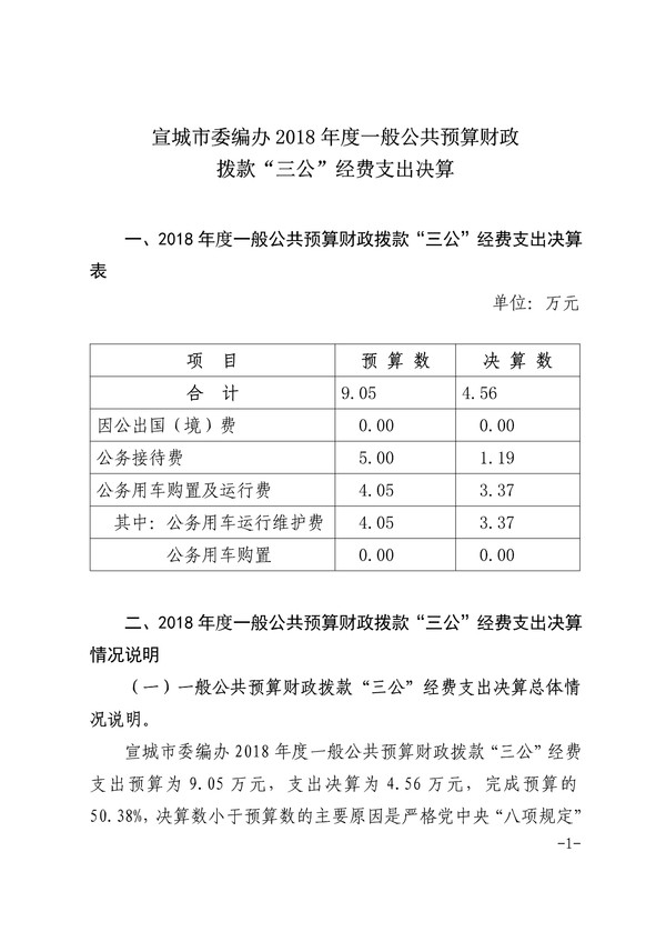 """市委编办2018年度公共预算财政拨款""""三公""""经费支出决算情况_1.png"""