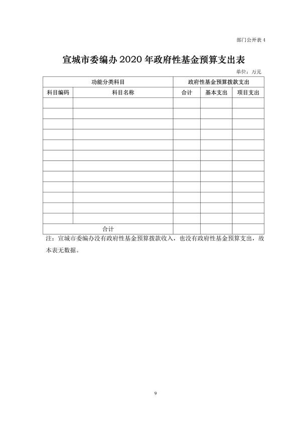市委编办2020年部门预算 - 副本 (3)_3.png