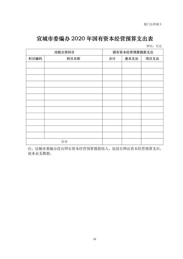 市委编办2020年部门预算 - 副本 (4)_1.png