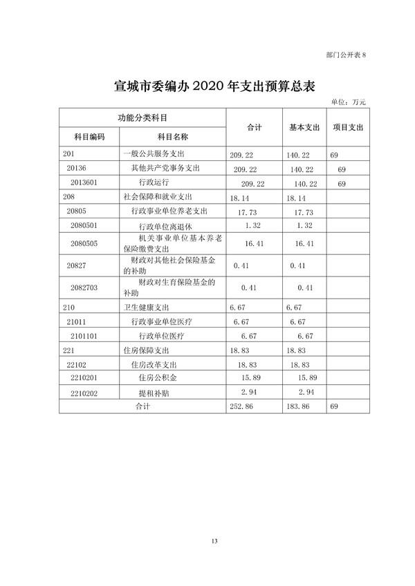 市委编办2020年部门预算 - 副本 (5)_1.png