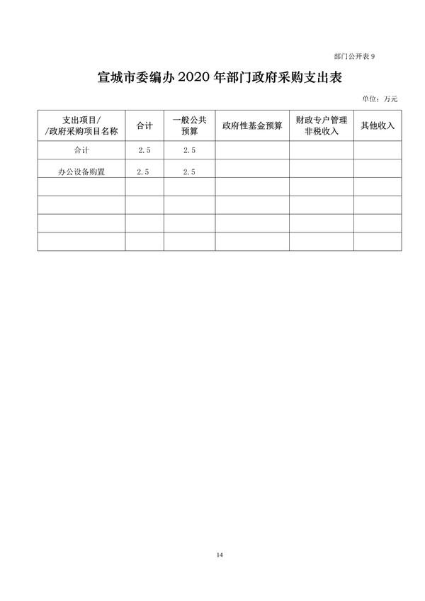 市委编办2020年部门预算 - 副本 (5)_2.png