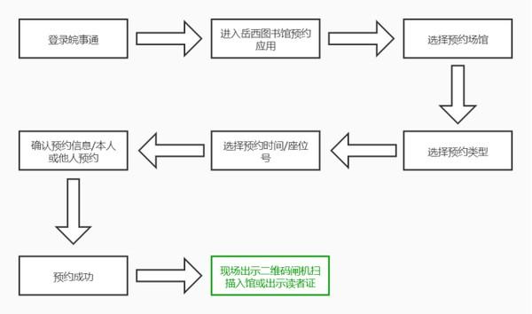 预约流程.png
