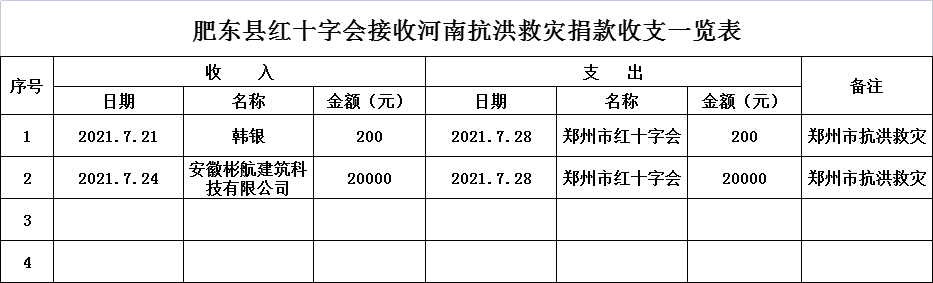 支援河南郑州抗洪救灾捐款收支情况公示(一)