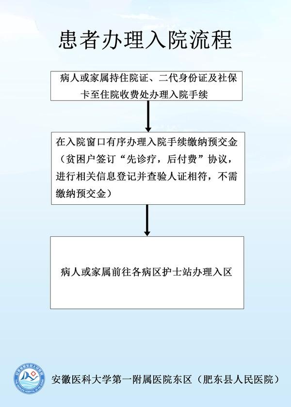 入院流程.jpg